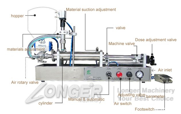 Pepper Jelly Filling Machine