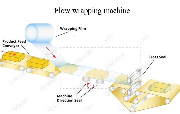 bread packaging machine supplier