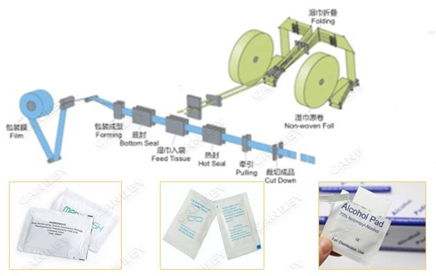 automatic disinfecting wipes machine